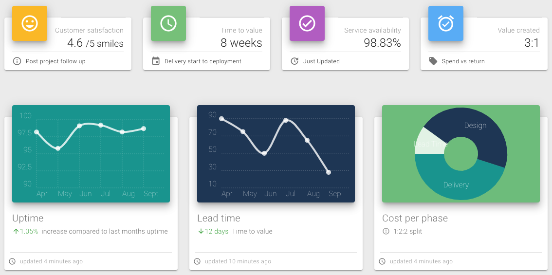 A screenshot of the dashboard showing some statistics for service availability, lead time and cost per phase